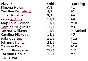 WTA Indian Wells - Women's Odds